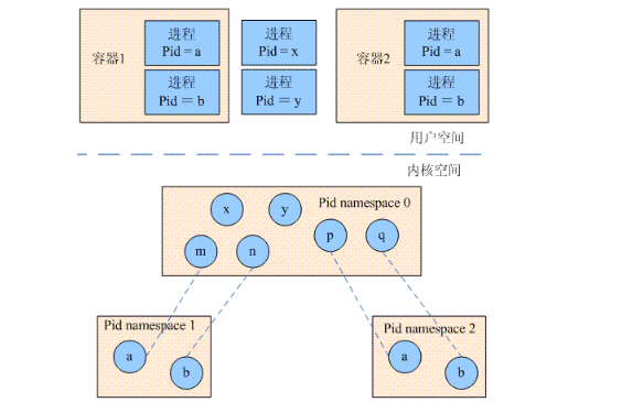 Linux进程管理:内核如何描述进程标识