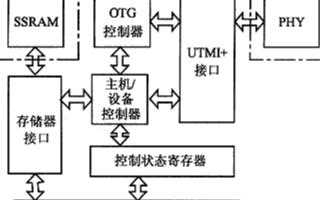 基於處理器實現USB 0TG控制器晶元的IP核應用設計