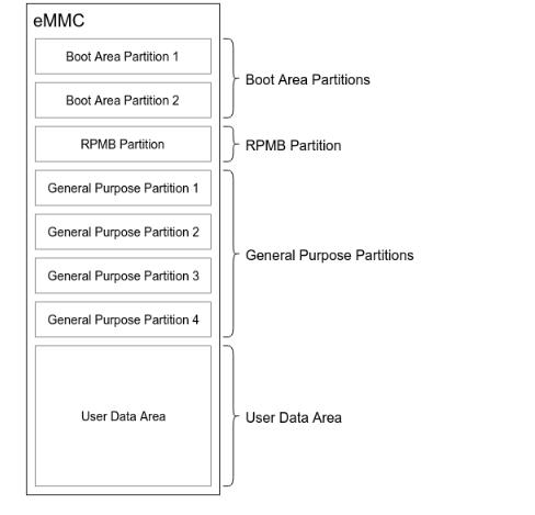 关于eMMC 分区管理技术分析