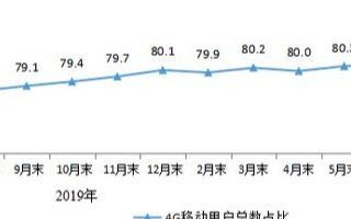 8月三家基础电信企业IPTV用户达13.3亿户,渗透率为83.2%