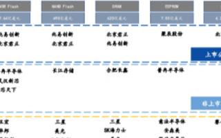 预计到2025年NOF Flash市场规模有望超过40亿美元