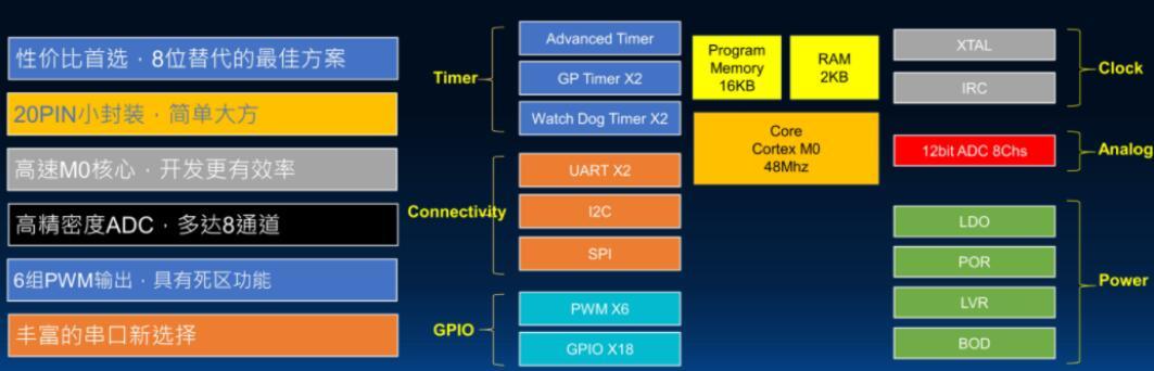灵动微的新产品MM32F0010是替代8位MCU...