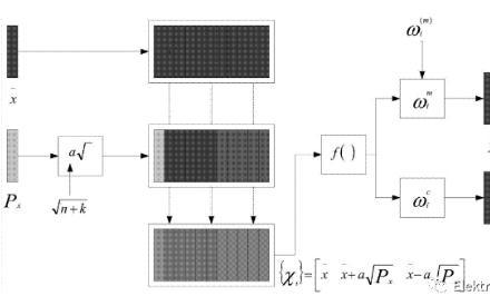 电池SOC 估算方法中卡尔曼滤波器法