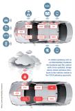 FOTA会影响到自动驾驶车辆数据安全哪些方面