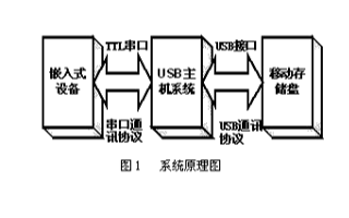 基于DSP56f803和UHC124芯片实现嵌入式USB主机的应用方案