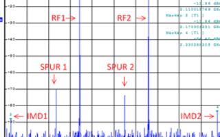 调制器输出端的寄生信号的产生原因和如何消除