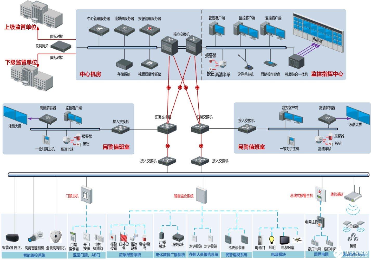 海康威视智慧型平安监所系统的功能特点及应用