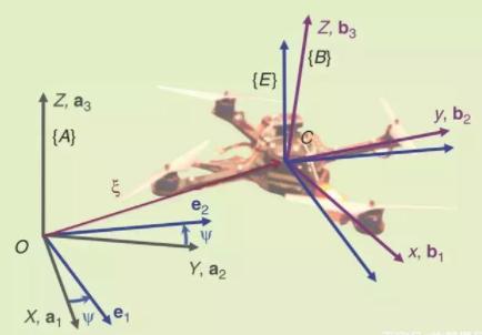 无人机在空间应用中的姿势描述与设计