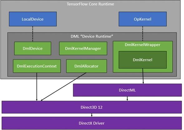 微软研发适用于Linux的Windows子系统——WSL2