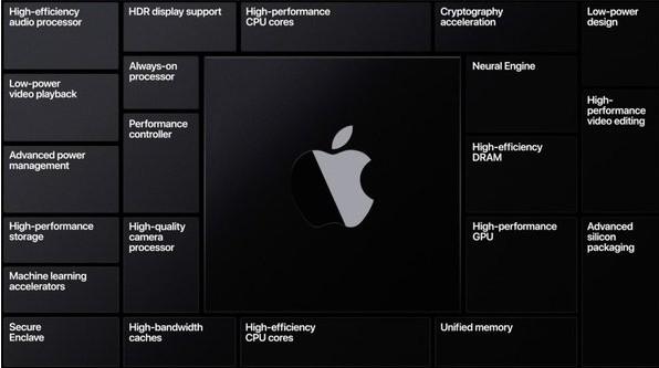 蘋果與臺積電合作推出Apple?Silicon芯片的MacBook?Air