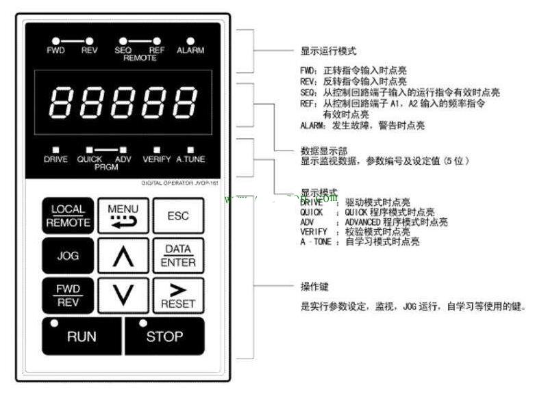 变频器的功能参数有哪些?