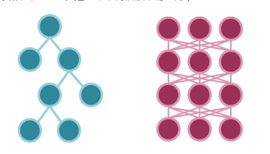 什么情况下基于树的模型将超过神经网络模型