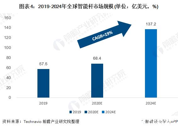 图表4:2019-2024年全球智能杆市场规模(单位:亿美元,%)