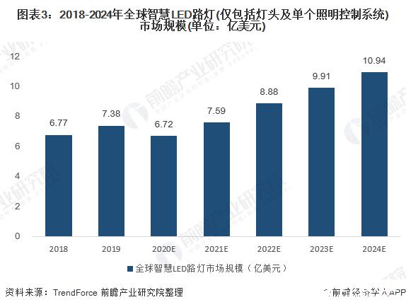 图表3:2018-2024年全球智慧LED路灯(仅包括灯头及单个照明控制系统)市场规模(单位:亿美元)