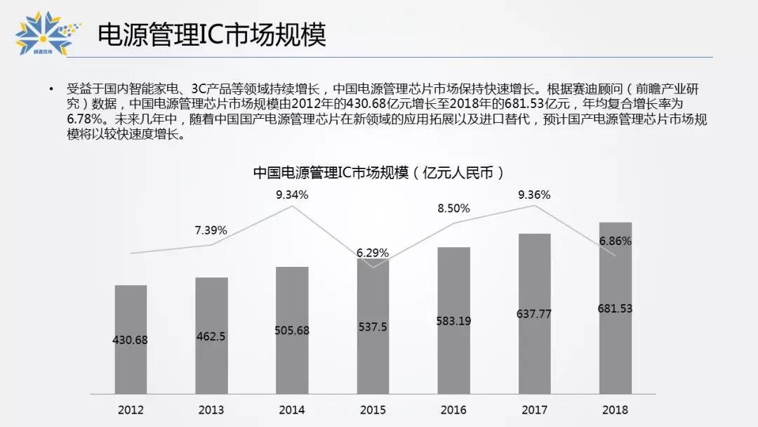 3.電源管理IC市場規模.jpg