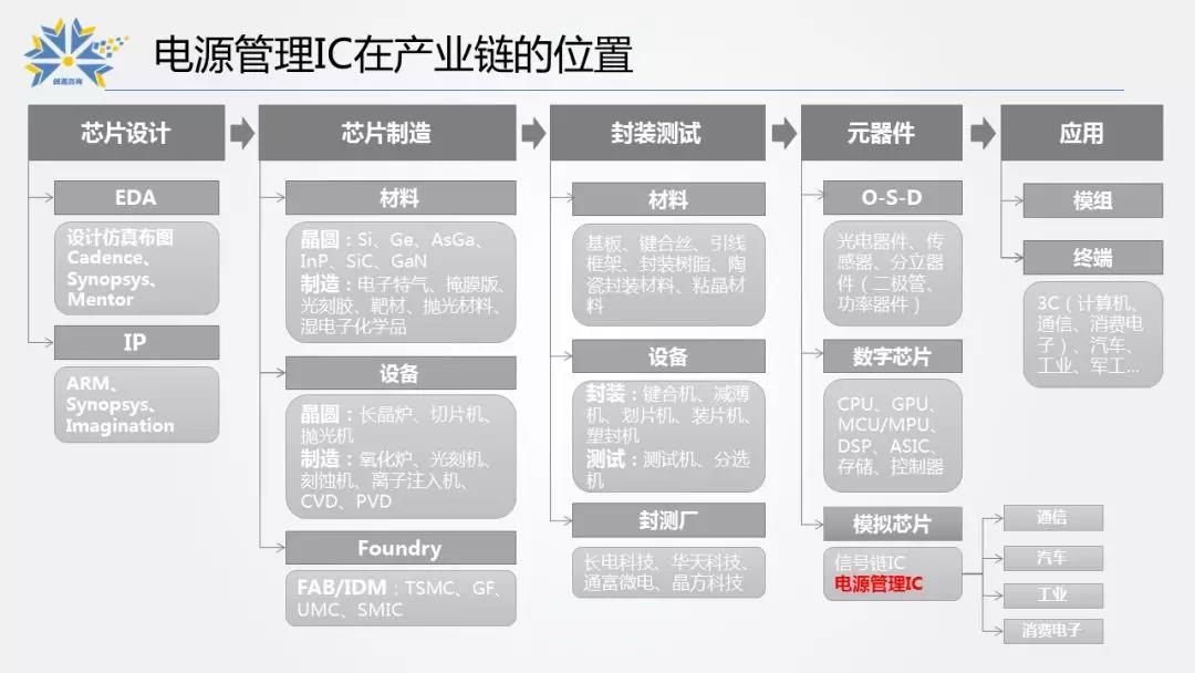 2.電源管理IC在產業鏈的位置.jpg