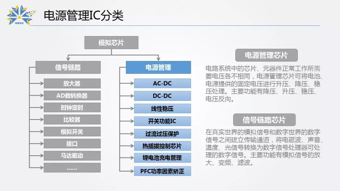 4.電源管理IC分類.jpg