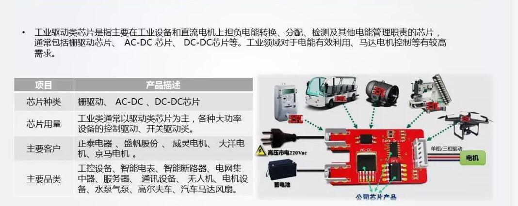 7.電源管理IC應用場景——工業.jpg