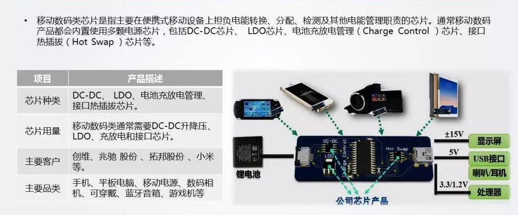 9.電源管理IC應用場景——移動數碼.jpg