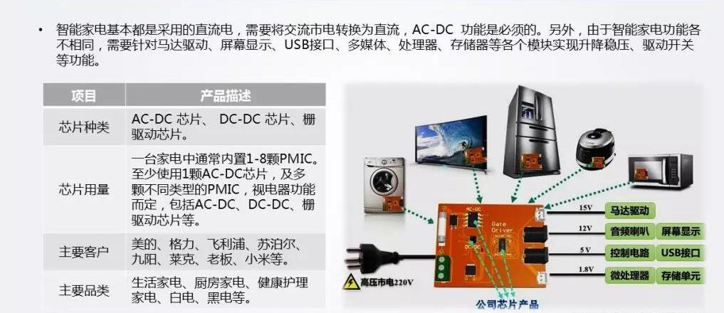 10.電源管理IC應用場景——智能家電.jpg