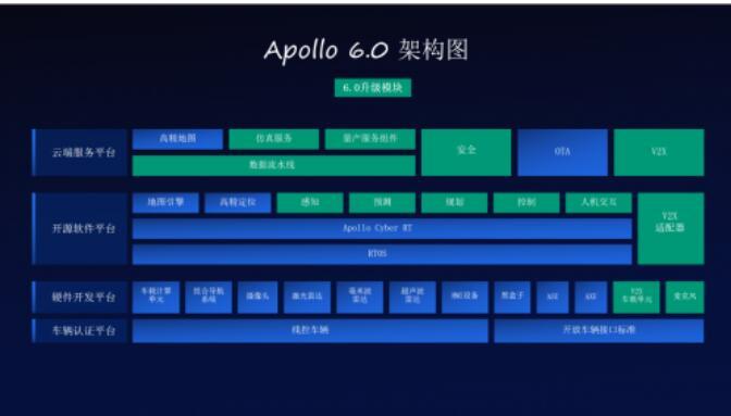百度最新版本Apollo6.0发布,百度自动驾驶...