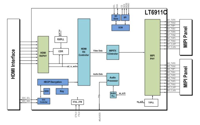 LT6911C芯片的数据手册免费下载