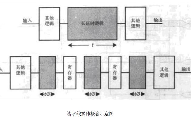 使用FPGA設計流水線的資料和程序詳細概述