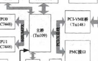 基于MPC7448芯片和vME單板機實現嵌入式SMP系統的設計