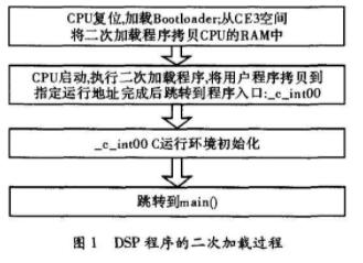 基于定点型数字信号处理器TMS320C6455实...