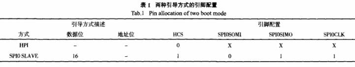 TMS320C6727芯片的HPI和SPI0 S...
