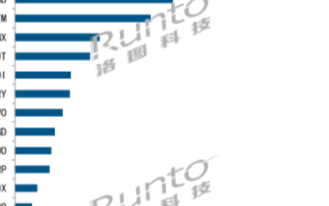 8月全球手機面板同比下滑1%,BOE和LGD在AMOLED中爭逐第二