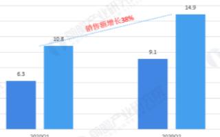 二季度會議平板銷量突破9萬臺,大尺寸化趨勢明顯