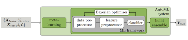 分析四种自动化的机器学习工具包,更好地建立网络模型