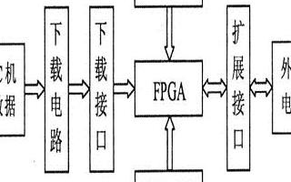 基於Altera Cyclone系列FPGA器件實現開發板的方案設計