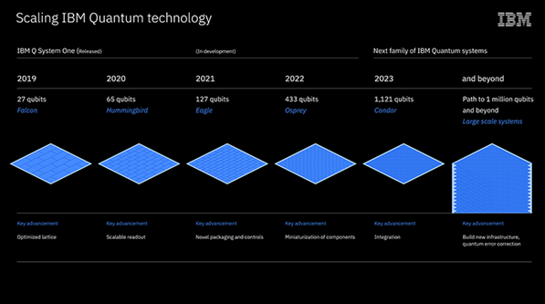 IBM 公开其量子计算技术路线图,量子处理器已达...