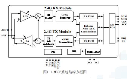 M306无线收发芯片的数据手册免费下载