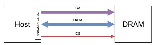 不同DRAM Devices 的组织方式及其效果