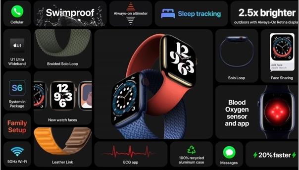 苹果推出智能手表,将支持血氧测量和定时进行后台测...