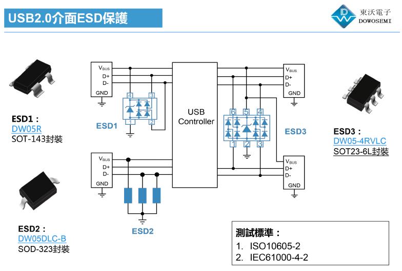 USB2.0接口ESD静电防护方案为汽车安全保驾...