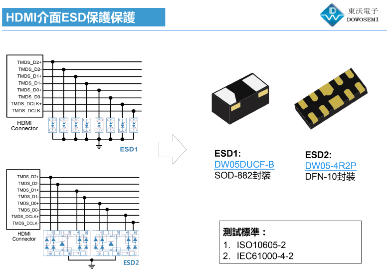 HDMI接口ESD静电防护方案为高速通信保驾护航