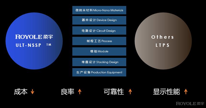 柔宇自主研发的超低温非硅制程集成技术,为中国半导体指明道路
