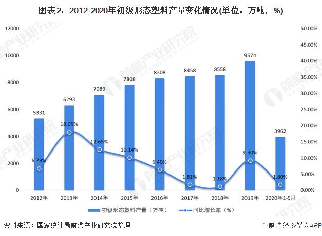 图表2:2012-2020年初级形态塑料产量变化情况(单位:万吨,%)