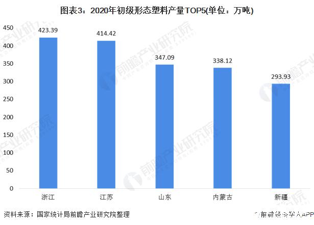 图表3:2020年初级形态塑料产量TOP5(单位:万吨)