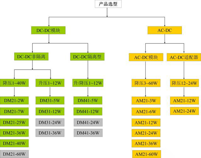 电源模块的选型需根据实际需求的指标来进行筛选