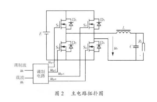 基于TMS320F240芯片实现变频变压电源系统解决方案