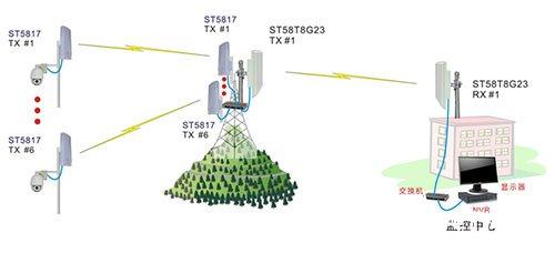 矿区无线监控系统的架构、原理及应用实现
