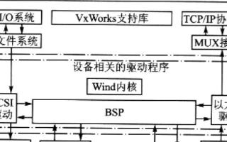 基於VxWorks嵌入式實時操作系統ARM9核晶元中實現BSP的定製過程