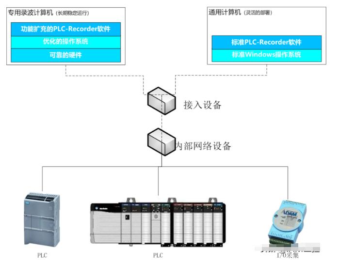 构建低成本的PLC数据采集系统的方法