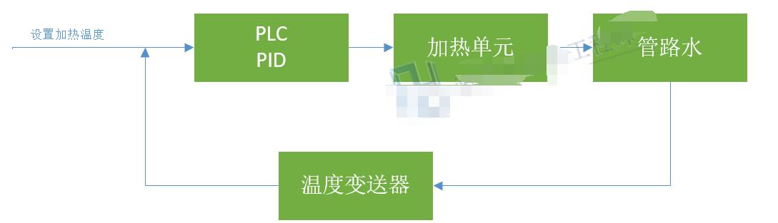 利用PLC设计一个密封的热交换装置