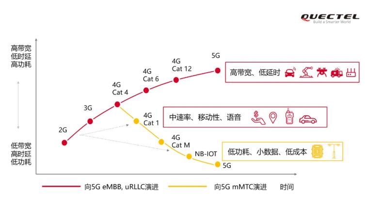 移远通信进一步丰富和巩固强大的NB-IoT产品线
